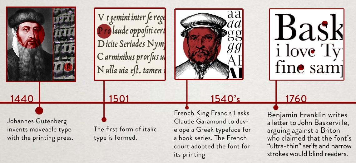 typography history